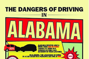 Dangers of Driving in Alabama Infographic